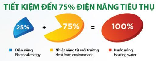 tại sao heat pump tiết kiệm điện